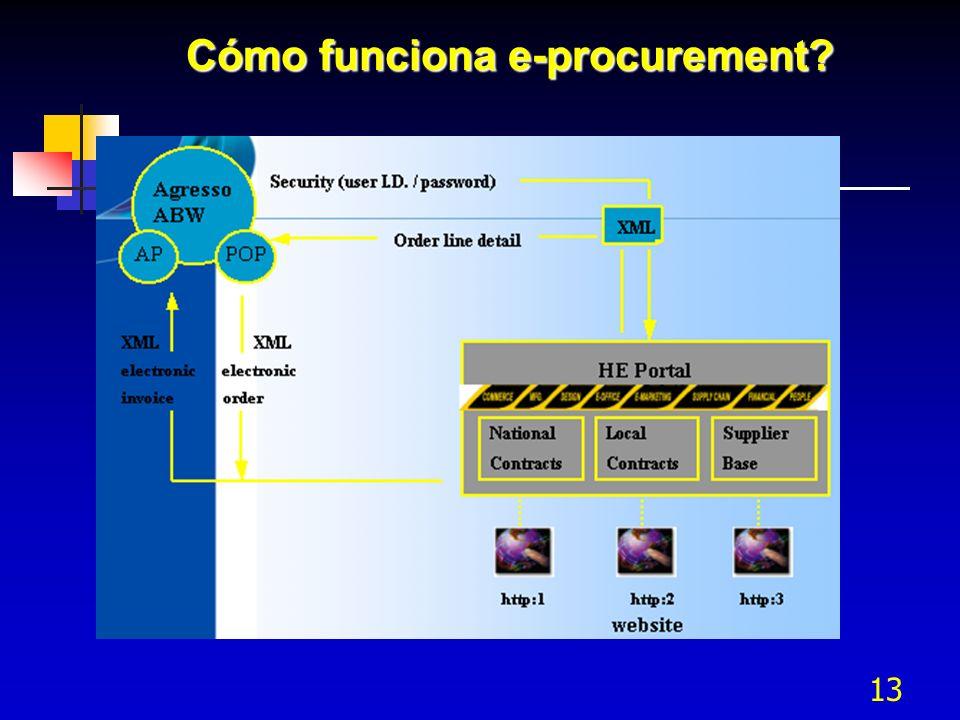 13 Cómo funciona e-procurement?