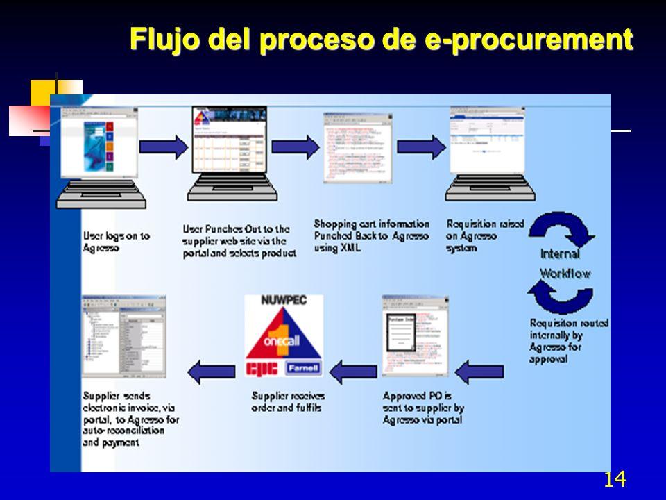 14 Flujo del proceso de e-procurement