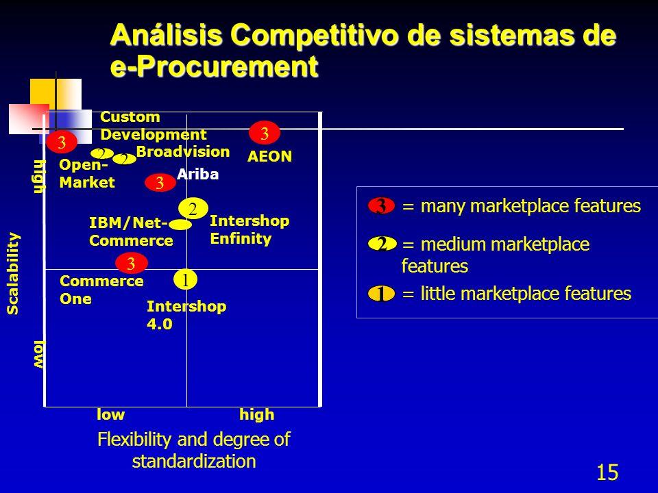 15 Análisis Competitivo de sistemas de e-Procurement Flexibility and degree of standardization high 3 2 1 Ariba Broadvision Intershop 4.0 Intershop En