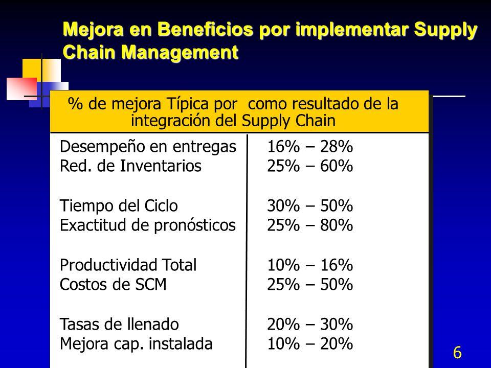 6 Desempeño en entregas Red. de Inventarios Tiempo del Ciclo Exactitud de pronósticos Productividad Total Costos de SCM Tasas de llenado Mejora cap. i