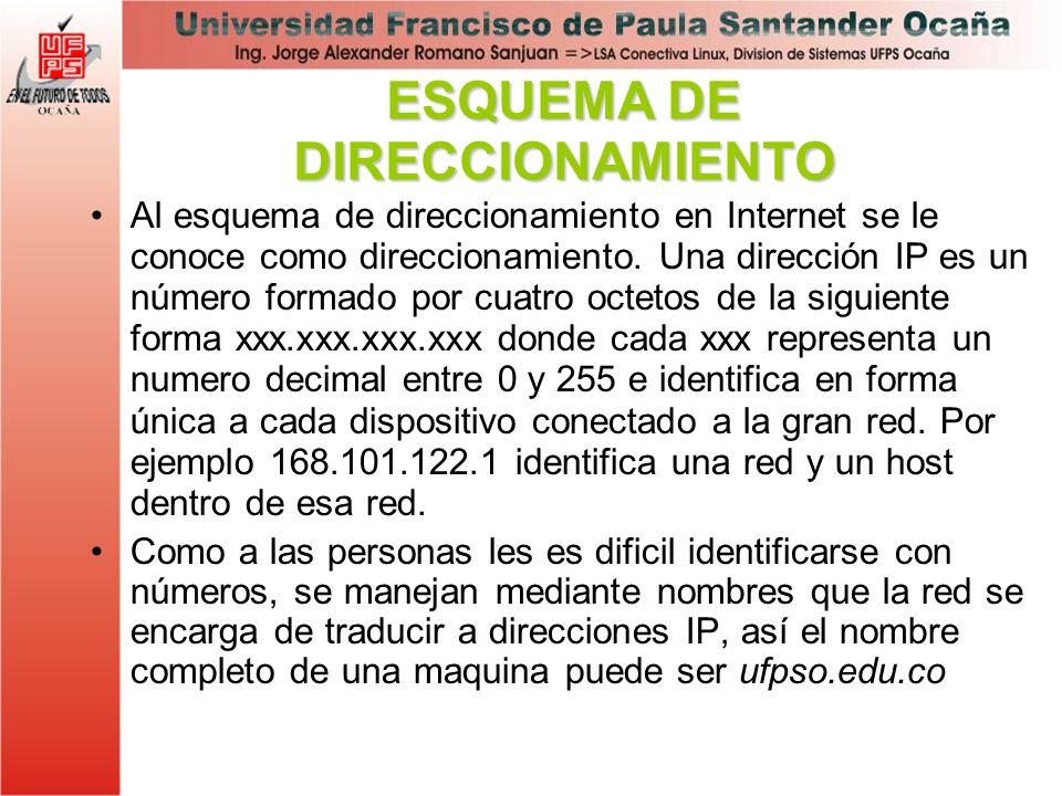 Al esquema de direccionamiento en Internet se le conoce como direccionamiento. Una dirección IP es un número formado por cuatro octetos de la siguient