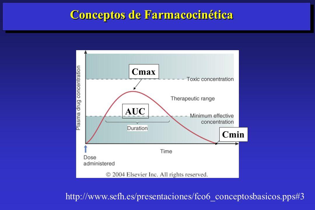 Conceptos de Farmacocinética http://www.sefh.es/presentaciones/fco6_conceptosbasicos.pps#3 AUC Cmin Cmax