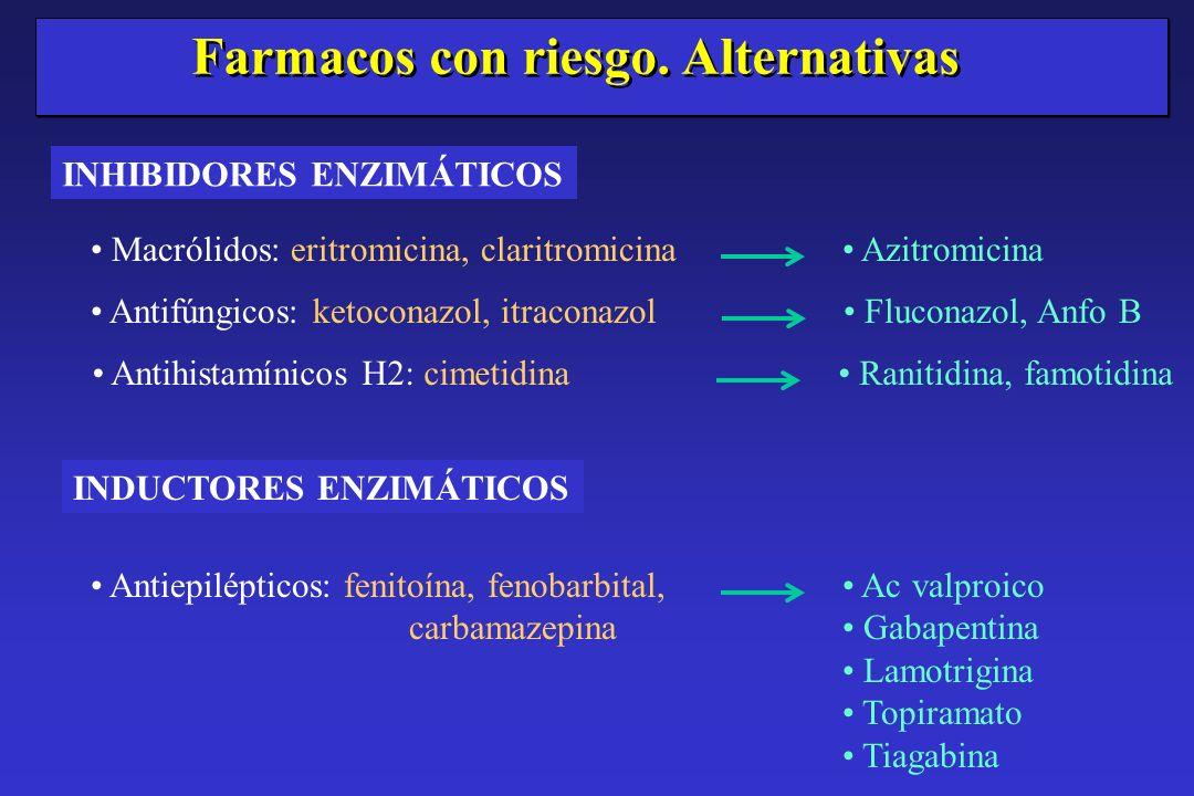 Macrólidos: eritromicina, claritromicina Farmacos con riesgo. Alternativas Azitromicina Antifúngicos: ketoconazol, itraconazol Fluconazol, Anfo B Anti
