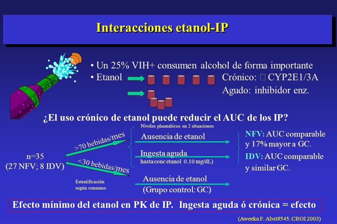 Interacciones etanol-IP Un 25% VIH+ consumen alcohol de forma importante Etanol Crónico: CYP2E1/3A Agudo: inhibidor enz. ¿El uso crónico de etanol pue