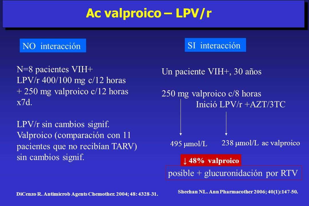 Sheehan NL. Ann Pharmacother 2006; 40(1):147-50. Ac valproico – LPV/r DiCenzo R. Antimicrob Agents Chemother. 2004; 48: 4328-31. NO interacción SI int