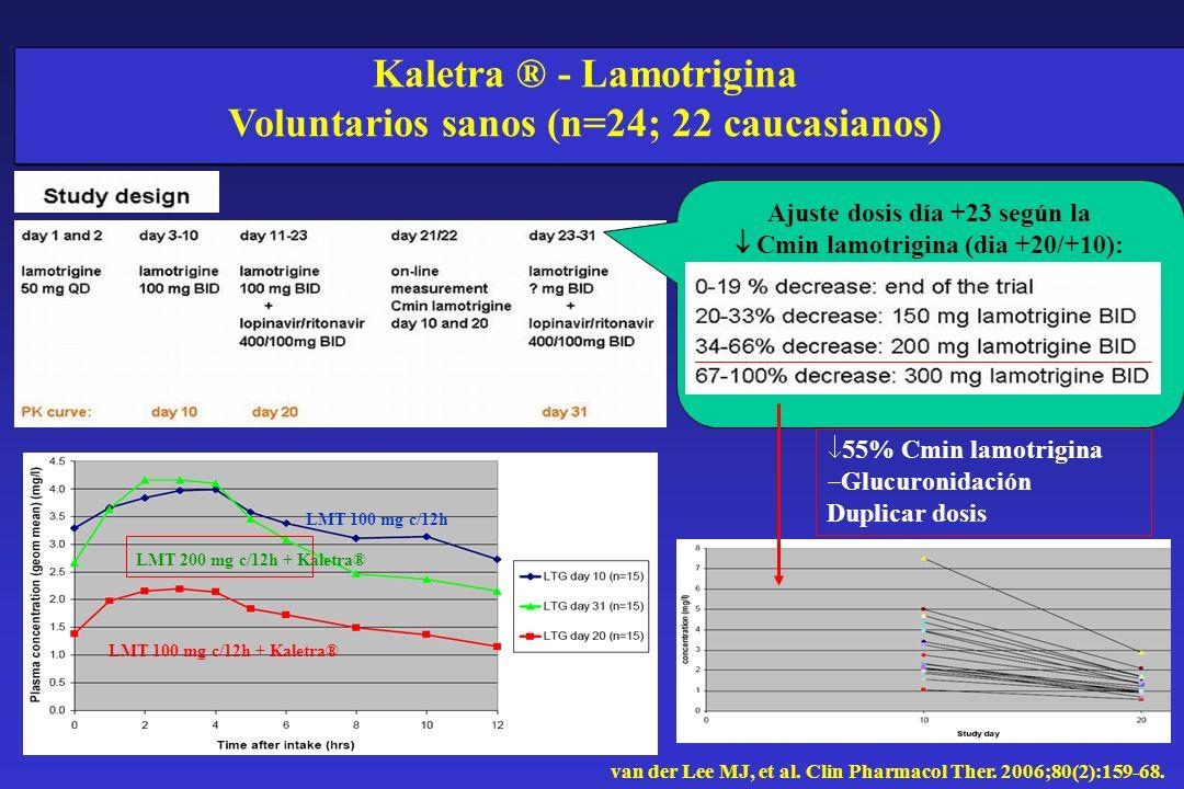 Kaletra ® - Lamotrigina Voluntarios sanos (n=24; 22 caucasianos) Ajuste dosis día +23 según la Cmin lamotrigina (dia +20/+10): 55% Cmin lamotrigina Gl