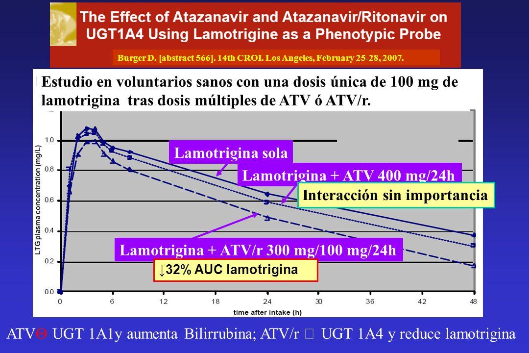 Lamotrigina sola Lamotrigina + ATV 400 mg/24h Lamotrigina + ATV/r 300 mg/100 mg/24h Interacción sin importancia 32% AUC lamotrigina Burger D. [abstrac