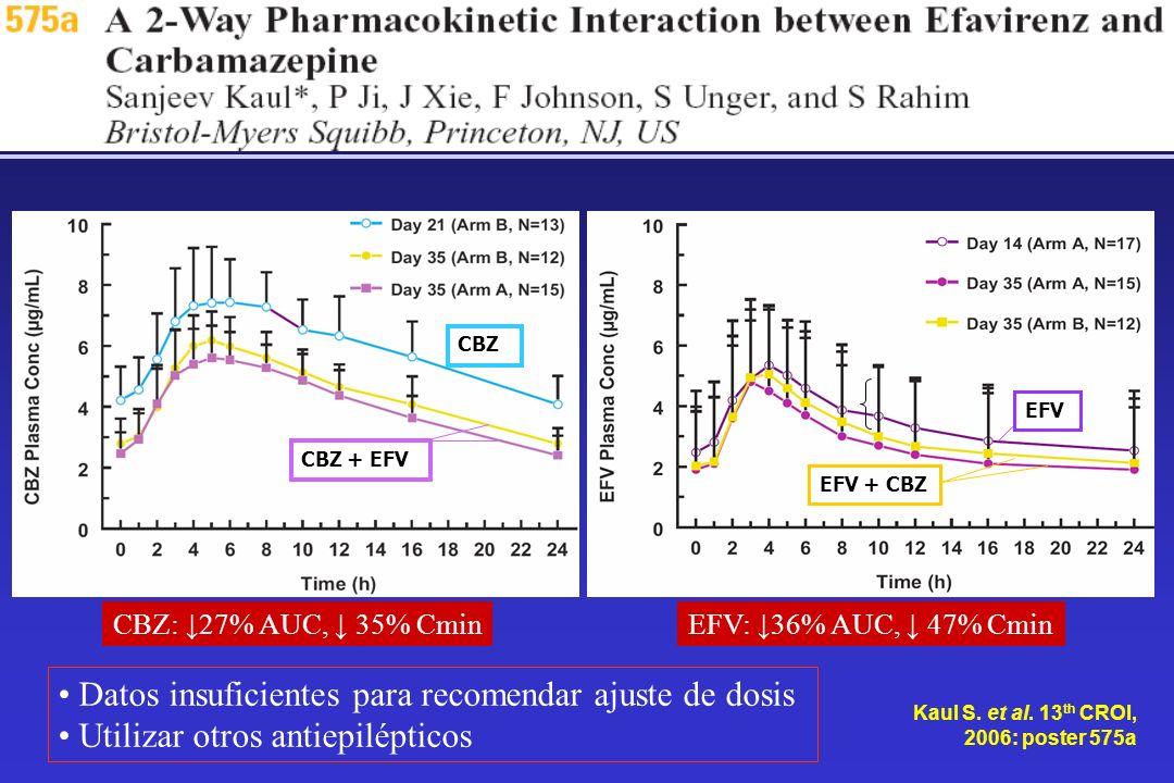CBZ CBZ + EFV Kaul S. et al. 13 th CROI, 2006: poster 575a EFV EFV + CBZ Datos insuficientes para recomendar ajuste de dosis Utilizar otros antiepilép