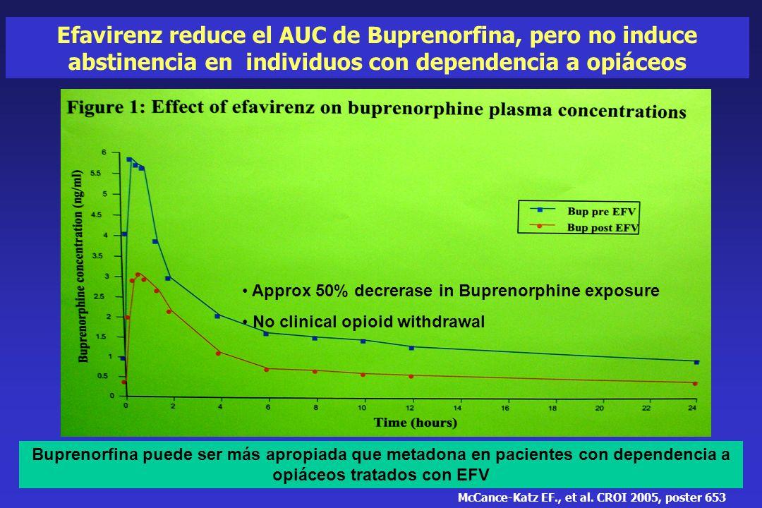 Efavirenz reduce el AUC de Buprenorfina, pero no induce abstinencia en individuos con dependencia a opiáceos Buprenorfina puede ser más apropiada que