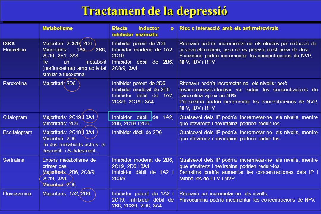 MetabolismeEfecte inductor o inhibidor enzimàtic Risc s´interacció amb els antirretrovirals ISRS Fluoxetina Majoritari: 2C8/9, 2D6. Minoritaris: 1A2,