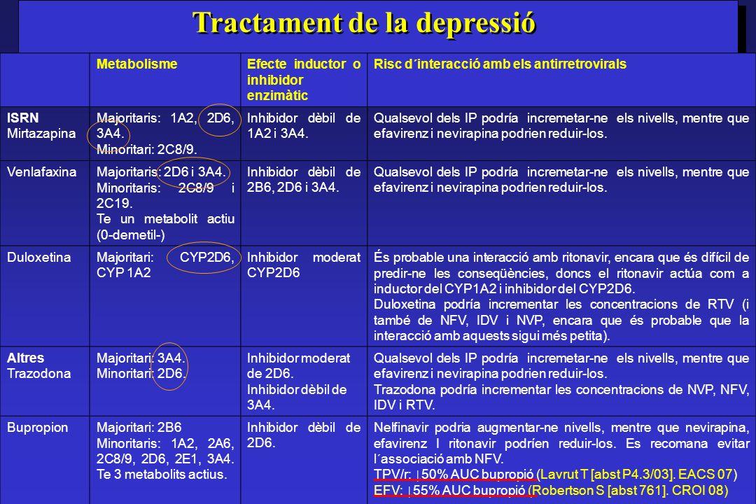 MetabolismeEfecte inductor o inhibidor enzimàtic Risc d´interacció amb els antirretrovirals ISRN Mirtazapina Majoritaris: 1A2, 2D6, 3A4. Minoritari: 2