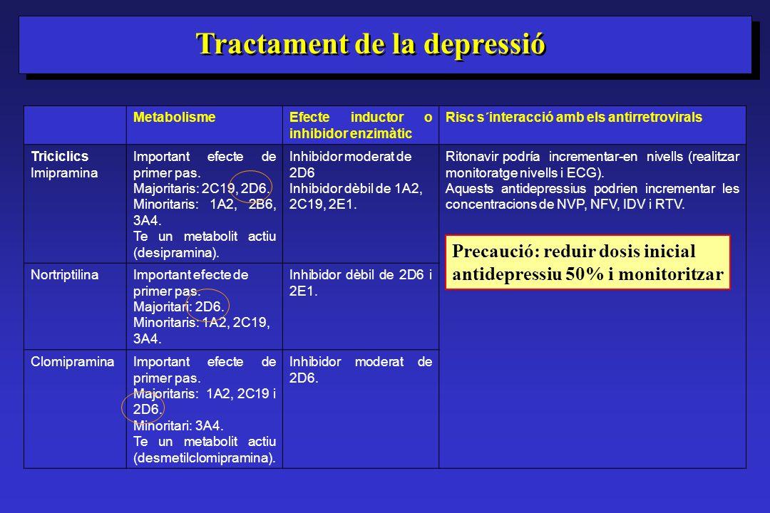 Tractament de la depressió MetabolismeEfecte inductor o inhibidor enzimàtic Risc s´interacció amb els antirretrovirals Triciclics Imipramina Important
