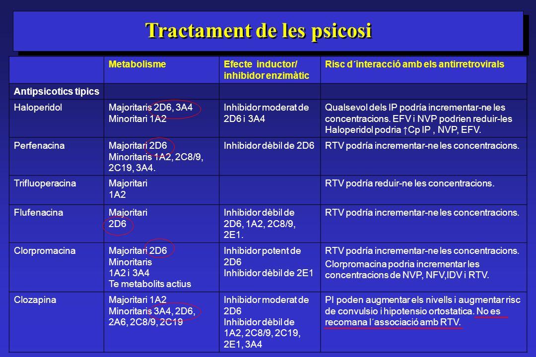 Tractament de les psicosi MetabolismeEfecte inductor/ inhibidor enzimàtic Risc d´interacció amb els antirretrovirals Antipsicotics tipics HaloperidolM
