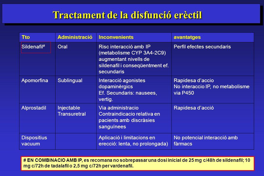 TtoAdministracióInconvenientsavantatges Sildenafil # OralRisc interacció amb IP (metabolisme CYP 3A4-2C9) augmentant nivells de sildenafil i conseqüen