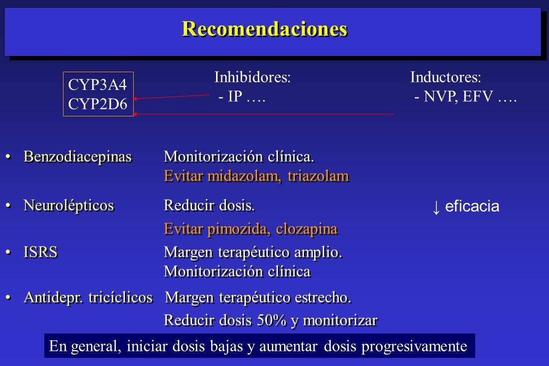 Recomendaciones Benzodiacepinas Monitorización clínica. Evitar midazolam, triazolam Neurolépticos Reducir dosis. Evitar pimozida, clozapina ISRS Marge