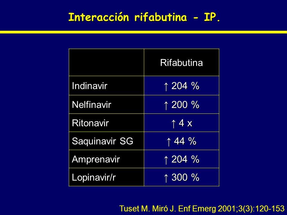 Interacción rifabutina - IP. Rifabutina Indinavir 204 % 204 % Nelfinavir 200 % 200 % Ritonavir 4 x 4 x Saquinavir SG 44 % 44 % Amprenavir 204 % 204 %