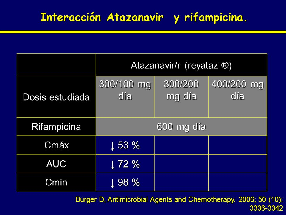 Interacción Atazanavir y rifampicina. Burger D, Antimicrobial Agents and Chemotherapy. 2006; 50 (10): 3336-3342 Atazanavir/r (reyataz ®) Dosis estudia