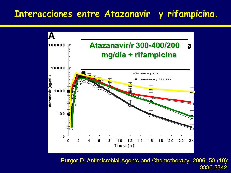 Interacciones entre Atazanavir y rifampicina. Burger D, Antimicrobial Agents and Chemotherapy. 2006; 50 (10): 3336-3342. Atazanavir 400 mg/día Atazana
