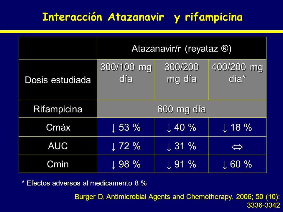 Interacción Atazanavir y rifampicina Burger D, Antimicrobial Agents and Chemotherapy. 2006; 50 (10): 3336-3342 Atazanavir/r (reyataz ®) Dosis estudiad