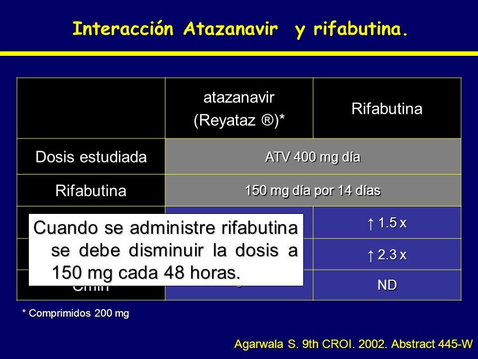 Interacción Atazanavir y rifabutina. Agarwala S. 9th CROI. 2002. Abstract 445-W atazanavir (Reyataz ®)* Rifabutina Dosis estudiada ATV 400 mg día Rifa