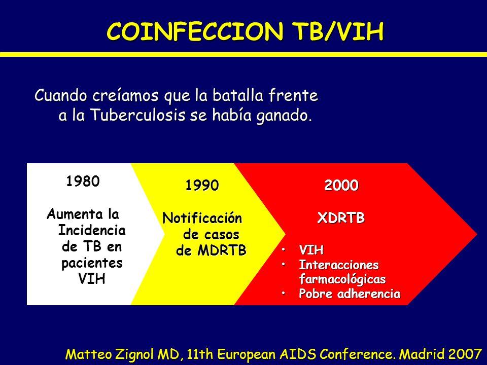 COINFECCION TB/VIH Matteo Zignol MD, 11th European AIDS Conference. Madrid 2007 Cuando creíamos que la batalla frente a la Tuberculosis se había ganad