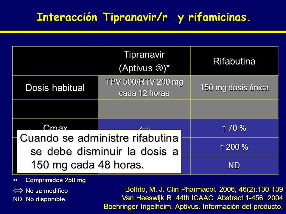 Interacción Tipranavir/r y rifamicinas. Boffito, M. J. Clin Pharmacol. 2006; 46(2):130-139 Van Heeswijk R. 44th ICAAC. Abstract 1-456. 2004 Boehringer