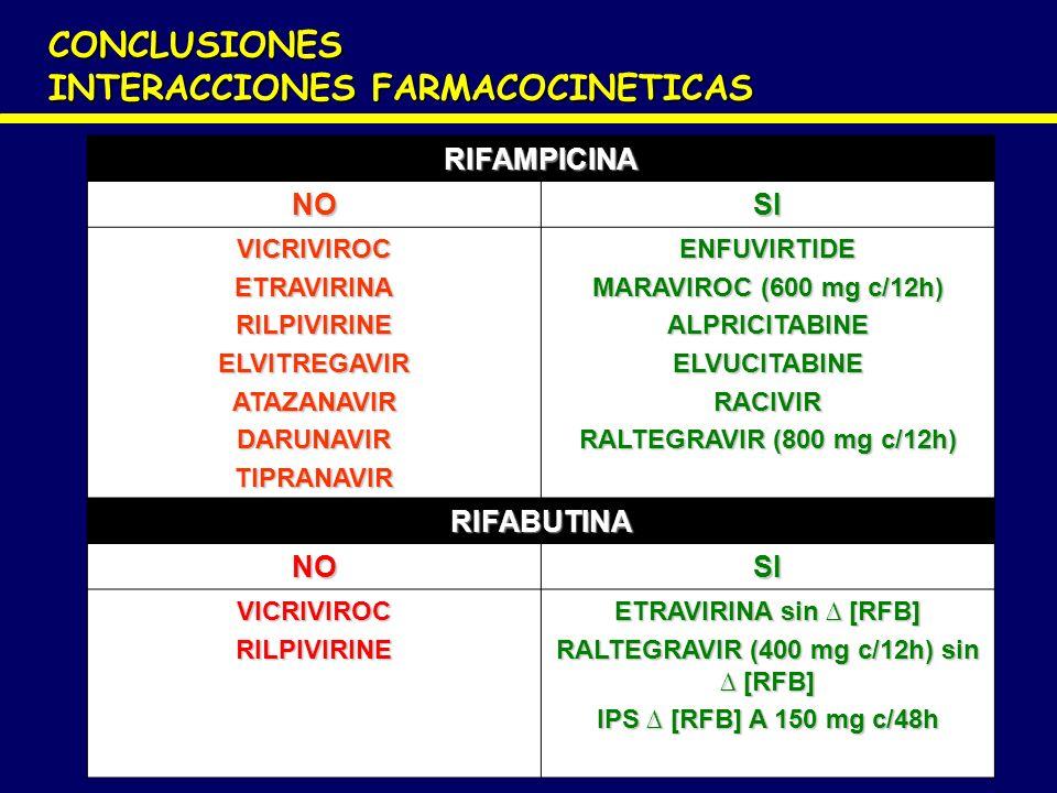 CONCLUSIONES INTERACCIONES FARMACOCINETICAS RIFAMPICINA NOSI VICRIVIROCETRAVIRINARILPIVIRINEELVITREGAVIRATAZANAVIRDARUNAVIRTIPRANAVIRENFUVIRTIDE MARAV