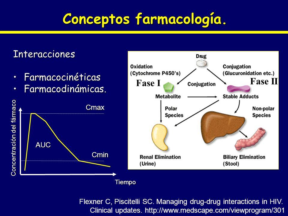 Conceptos farmacología. Interacciones FarmacocinéticasFarmacocinéticas Farmacodinámicas.Farmacodinámicas. Concentración del fármaco Tiempo Cmax Cmin A