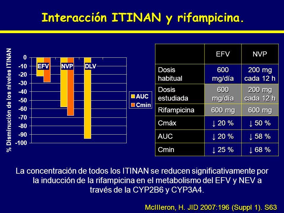 Interacción ITINAN y rifampicina. La concentración de todos los ITINAN se reducen significativamente por la inducción de la rifampicina en el metaboli