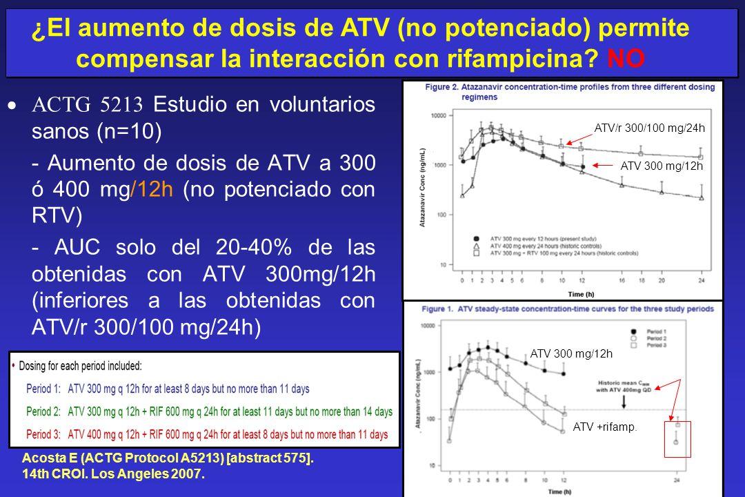 ACTG 5213 Estudio en voluntarios sanos (n=10) - Aumento de dosis de ATV a 300 ó 400 mg/12h (no potenciado con RTV) - AUC solo del 20-40% de las obteni