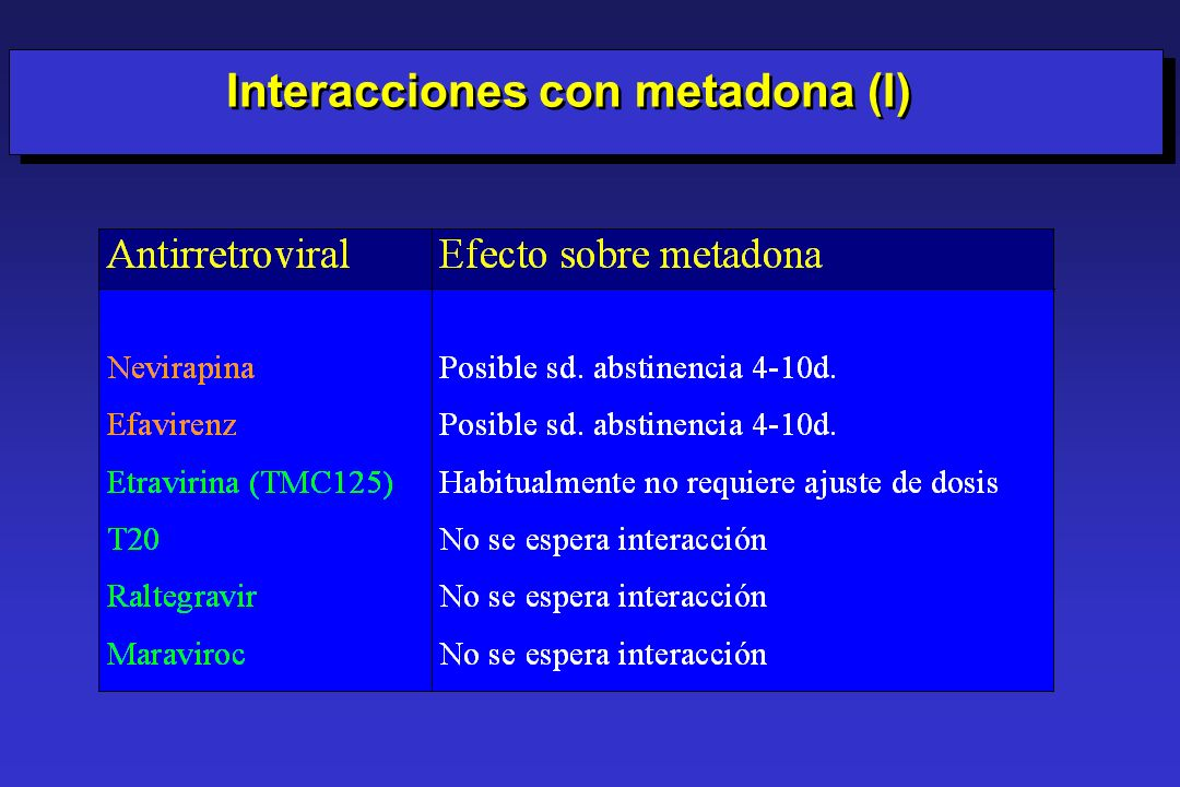 Interacciones con metadona (I)