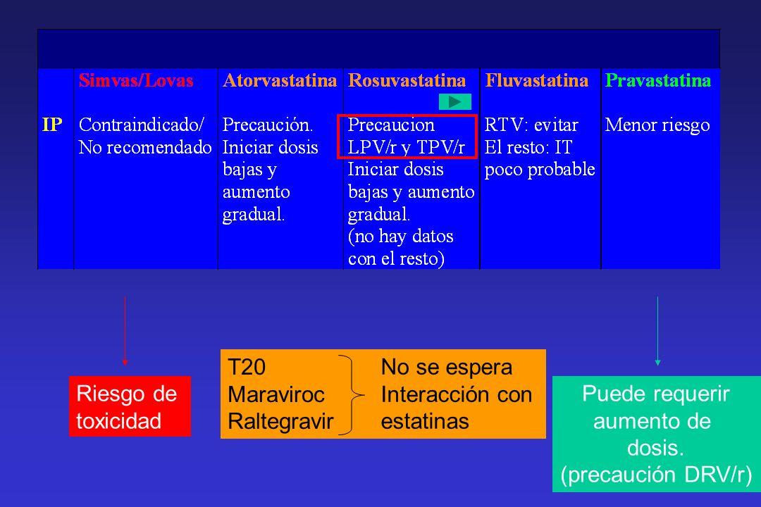 Riesgo de toxicidad Puede requerir aumento de dosis. (precaución DRV/r) T20 Maraviroc Raltegravir No se espera Interacción con estatinas