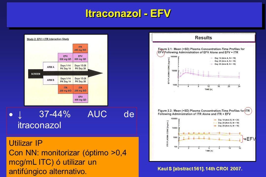 37-44% AUC de itraconazol Kaul S [abstract 561]. 14th CROI 2007. Itraconazol - EFV +EFV Utilizar IP Con NN: monitorizar (óptimo >0,4 mcg/mL ITC) ó uti