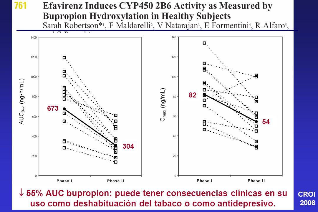 673 304 82 54 55% AUC bupropion: puede tener consecuencias clínicas en su uso como deshabituación del tabaco o como antidepresivo. CROI 2008