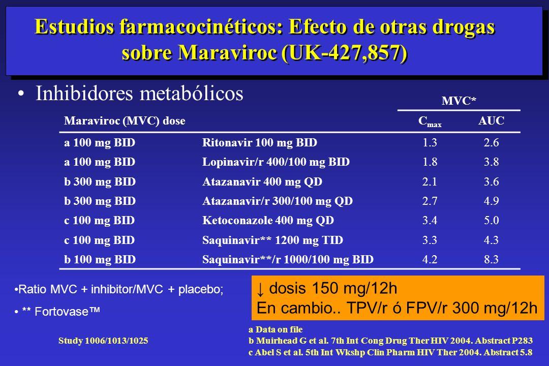 Estudios farmacocinéticos: Efecto de otras drogas sobre Maraviroc (UK-427,857) Inhibidores metabólicos MVC* Maraviroc (MVC) doseC max AUC a 100 mg BID