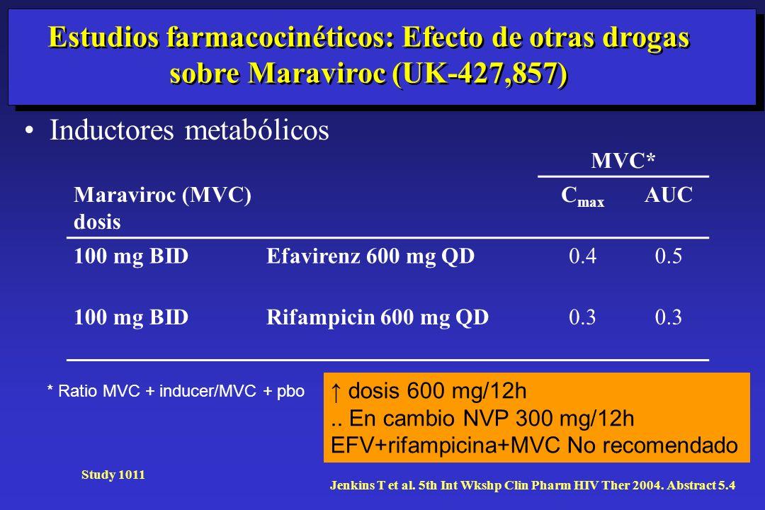 Estudios farmacocinéticos: Efecto de otras drogas sobre Maraviroc (UK-427,857) Inductores metabólicos Study 1011 Jenkins T et al. 5th Int Wkshp Clin P