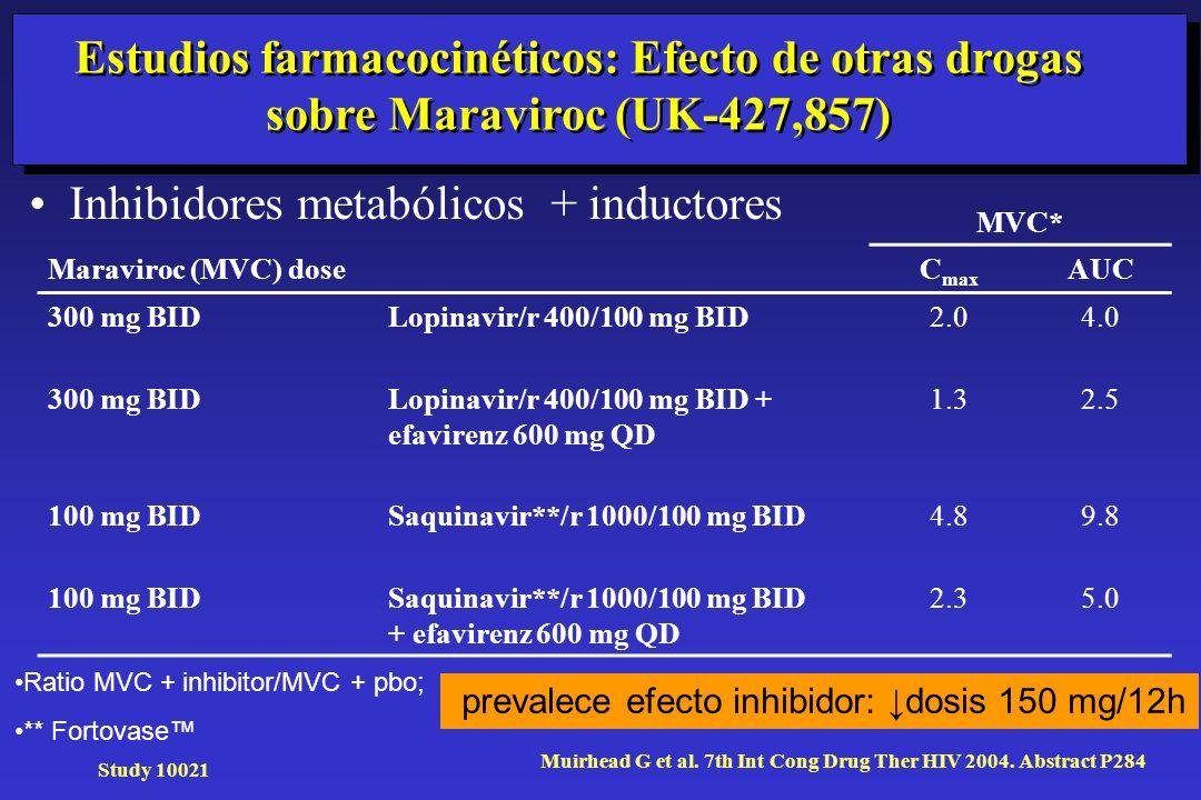 Estudios farmacocinéticos: Efecto de otras drogas sobre Maraviroc (UK-427,857) Inhibidores metabólicos + inductores MVC* Maraviroc (MVC) doseC max AUC