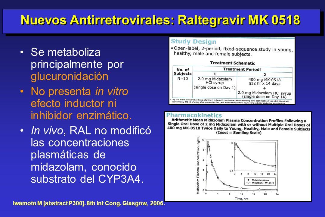 Se metaboliza principalmente por glucuronidación No presenta in vitro efecto inductor ni inhibidor enzimático. In vivo, RAL no modificó las concentrac