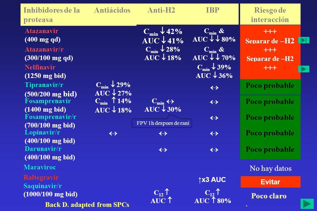 Parámetros farmacocineticos NFV+OME (T) NFV solo (R) relación T/R (%) IC 90% NFV AUC τ (μg·hr/mL)22.935.963.950.7, 80.5 C max (μg/mL)3.245.1762.751.1, 76.9 C min (μg/mL)0.721.1860.743.4, 84.9 M8 AUC τ (μg·hr/mL)1.0713.97.63.7, 15.8 C max (μg/mL)0.282.4711.37.1, 17.9 C min (μg/mL)0.090.3525.218.5, 34.2 nelfinavir + omeprazol 36% AUC NFV Es probable que pueda tener consecuencias clínicas Estudio en voluntarios sanos - dosis múltiples de 40 mg c/24h de omeprazol ¿NFV + omeprazol.