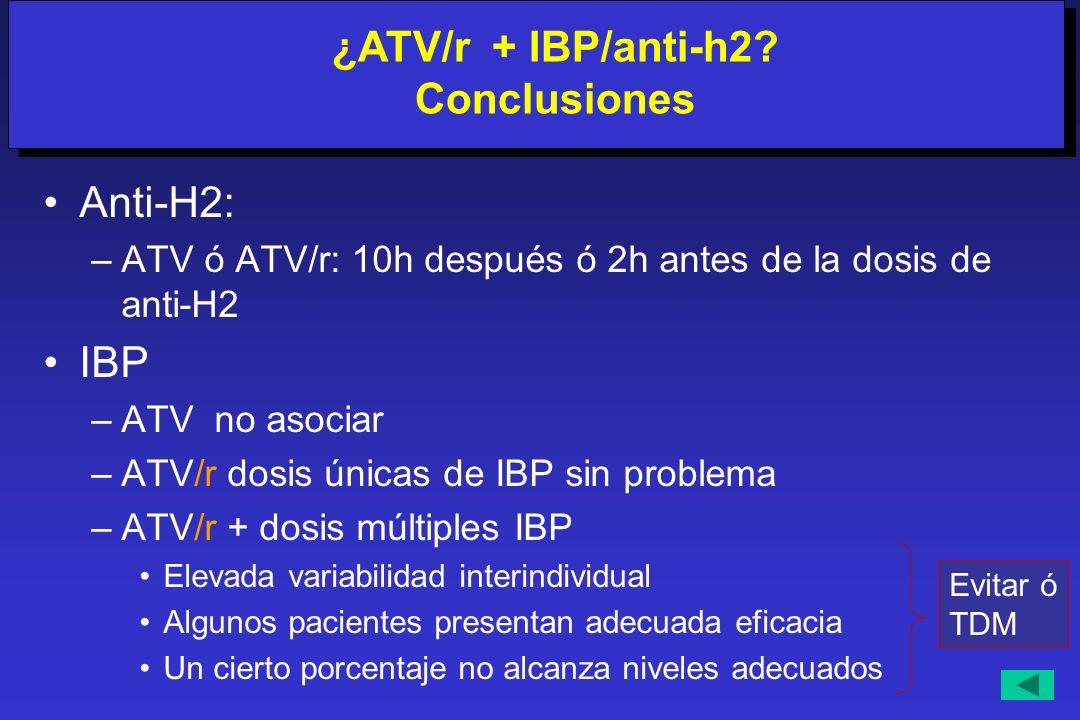 Anti-H2: –ATV ó ATV/r: 10h después ó 2h antes de la dosis de anti-H2 IBP –ATV no asociar –ATV/r dosis únicas de IBP sin problema –ATV/r + dosis múltip