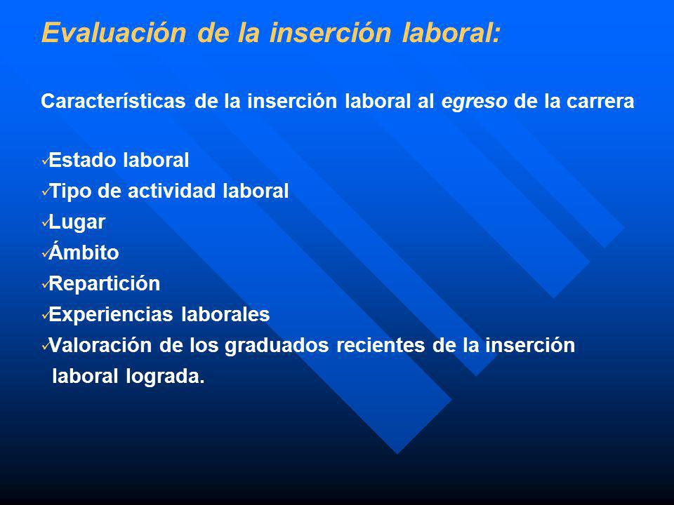 Evaluación de la inserción laboral: Características de la inserción laboral al egreso de la carrera Estado laboral Tipo de actividad laboral Lugar Ámb