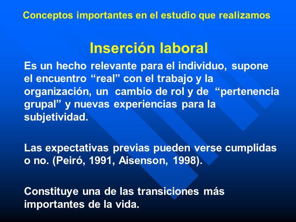Conceptos importantes en el estudio que realizamos Inserción laboral Es un hecho relevante para el individuo, supone el encuentro real con el trabajo