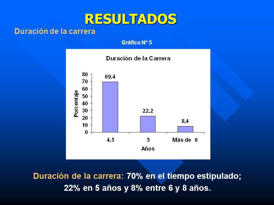 RESULTADOS RESULTADOS Duración de la carrera Gráfico Nº 5 Duración de la carrera: 70% en el tiempo estipulado; 22% en 5 años y 8% entre 6 y 8 años.