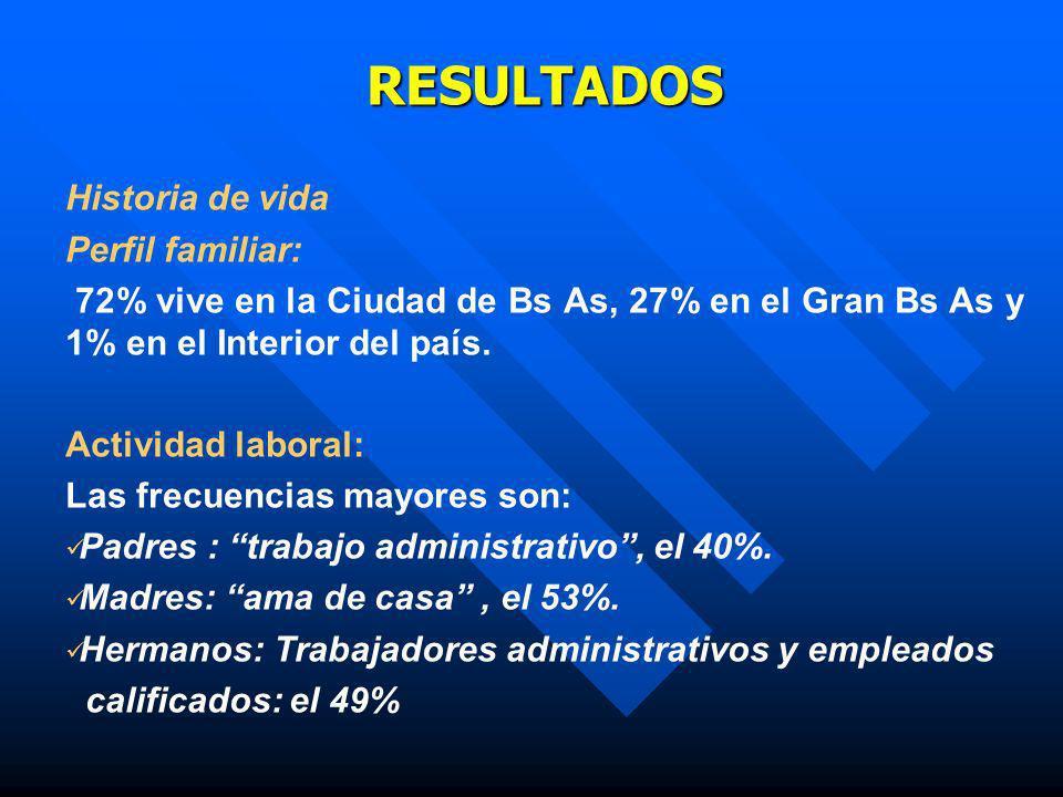 RESULTADOS Historia de vida Perfil familiar: 72% vive en la Ciudad de Bs As, 27% en el Gran Bs As y 1% en el Interior del país. Actividad laboral: Las
