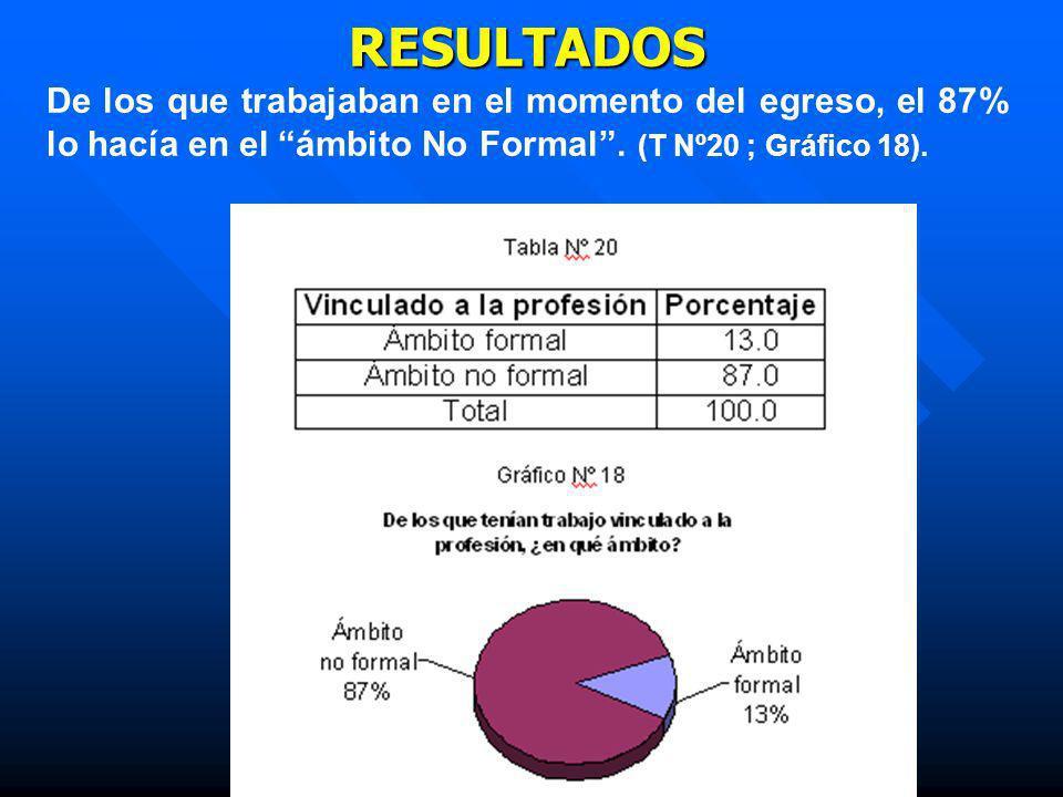 RESULTADOS De los que trabajaban en el momento del egreso, el 87% lo hacía en el ámbito No Formal. (T Nº20 ; Gráfico 18).