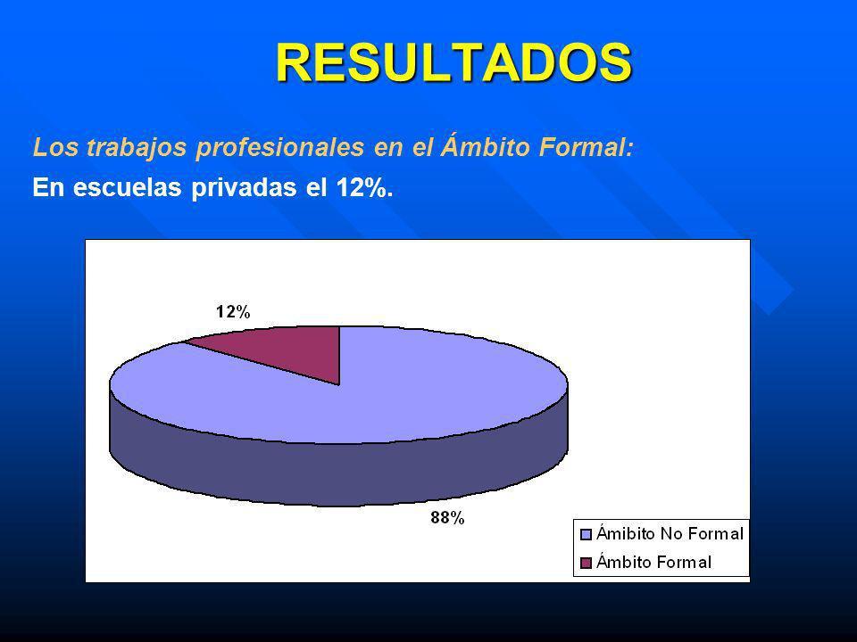 RESULTADOS Los trabajos profesionales en el Ámbito Formal: En escuelas privadas el 12%.