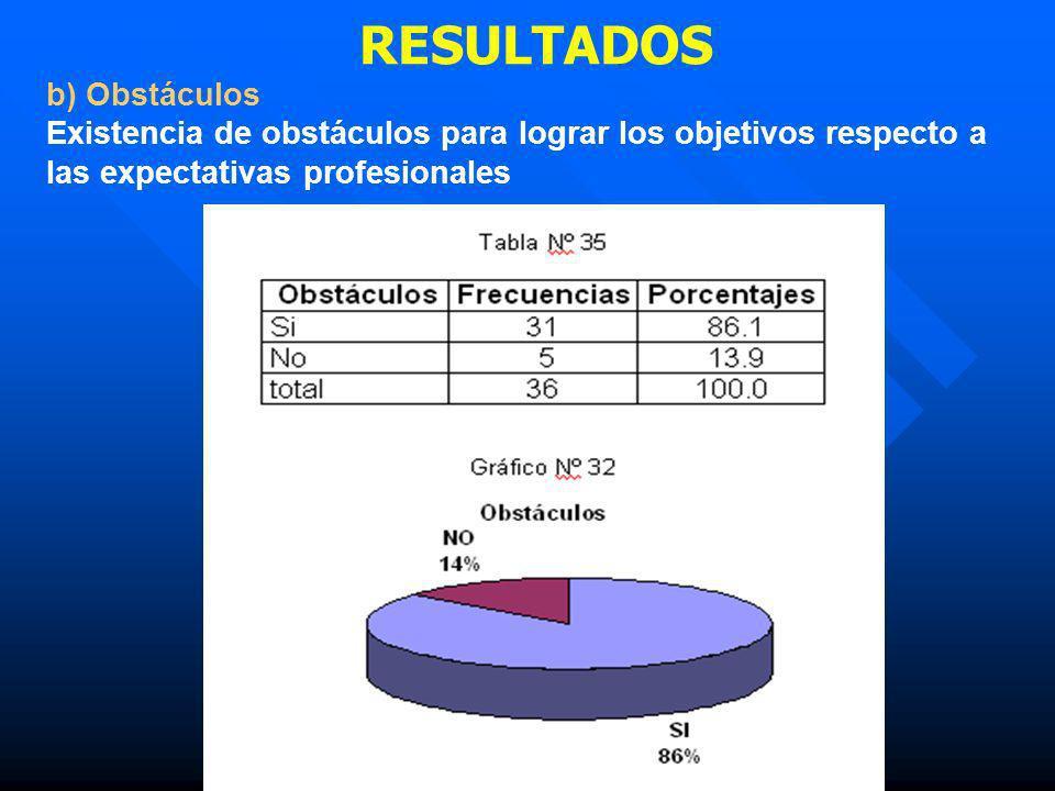 RESULTADOS b) Obstáculos Existencia de obstáculos para lograr los objetivos respecto a las expectativas profesionales