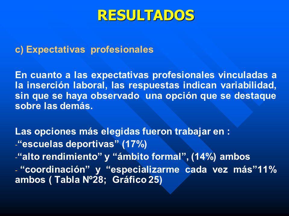 RESULTADOS c) Expectativas profesionales En cuanto a las expectativas profesionales vinculadas a la inserción laboral, las respuestas indican variabil
