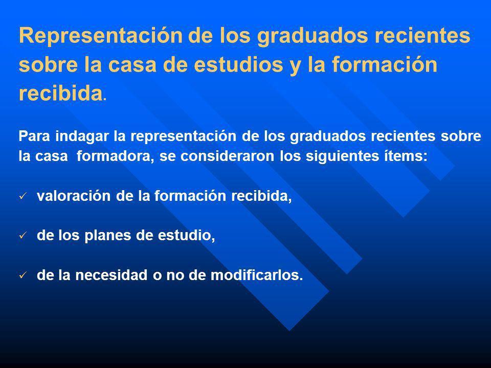 Representación de los graduados recientes sobre la casa de estudios y la formación recibida. Para indagar la representación de los graduados recientes