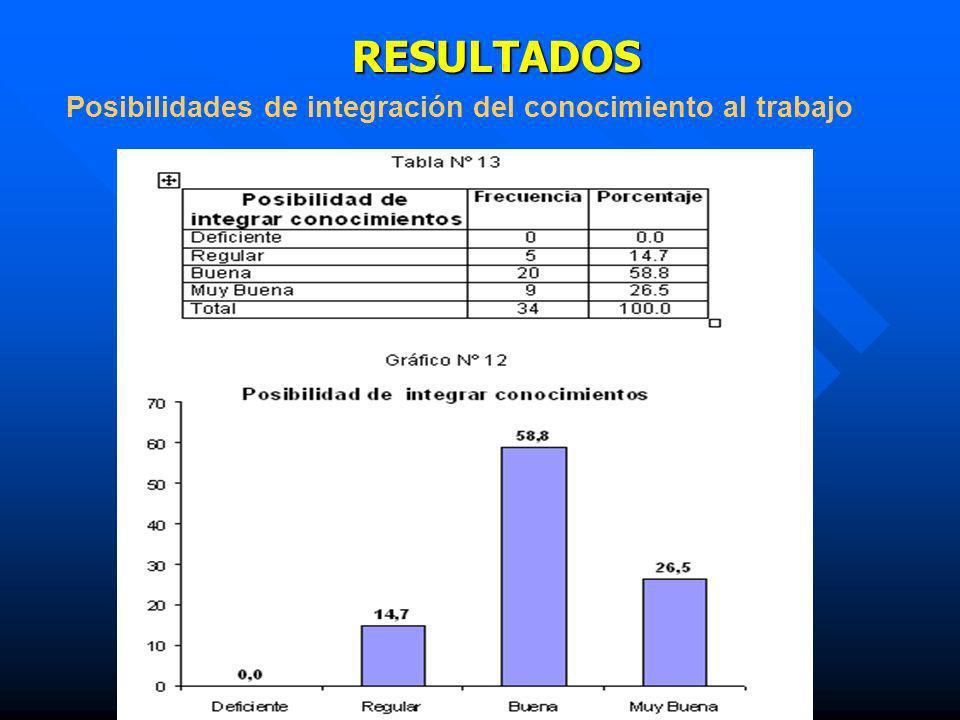Resultados: RESULTADOS Posibilidades de integración del conocimiento al trabajo